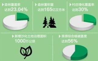 国土增绿,排出时间表 大规模国土绿化行动开启